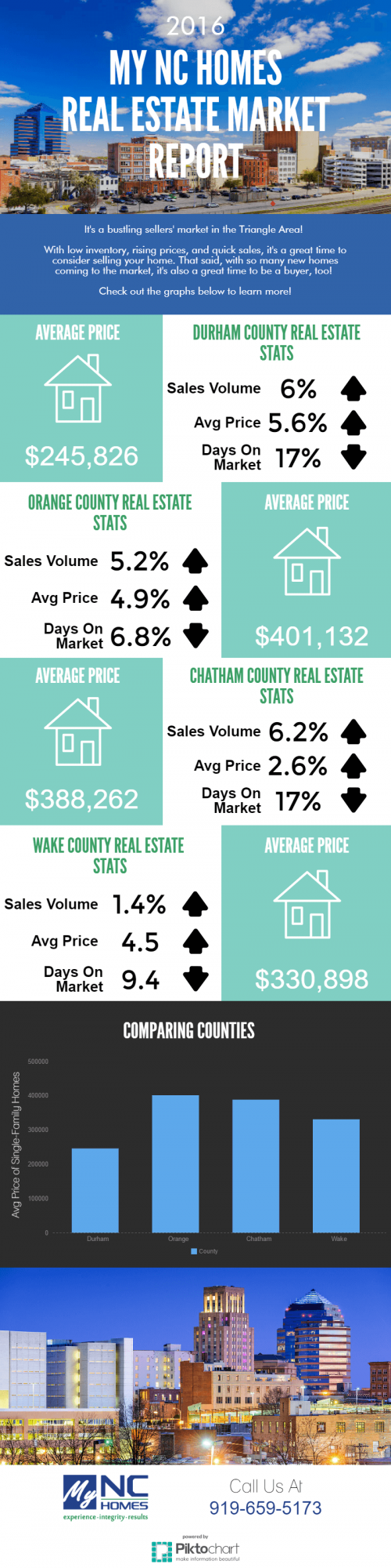 December 2016 real estate market statistics
